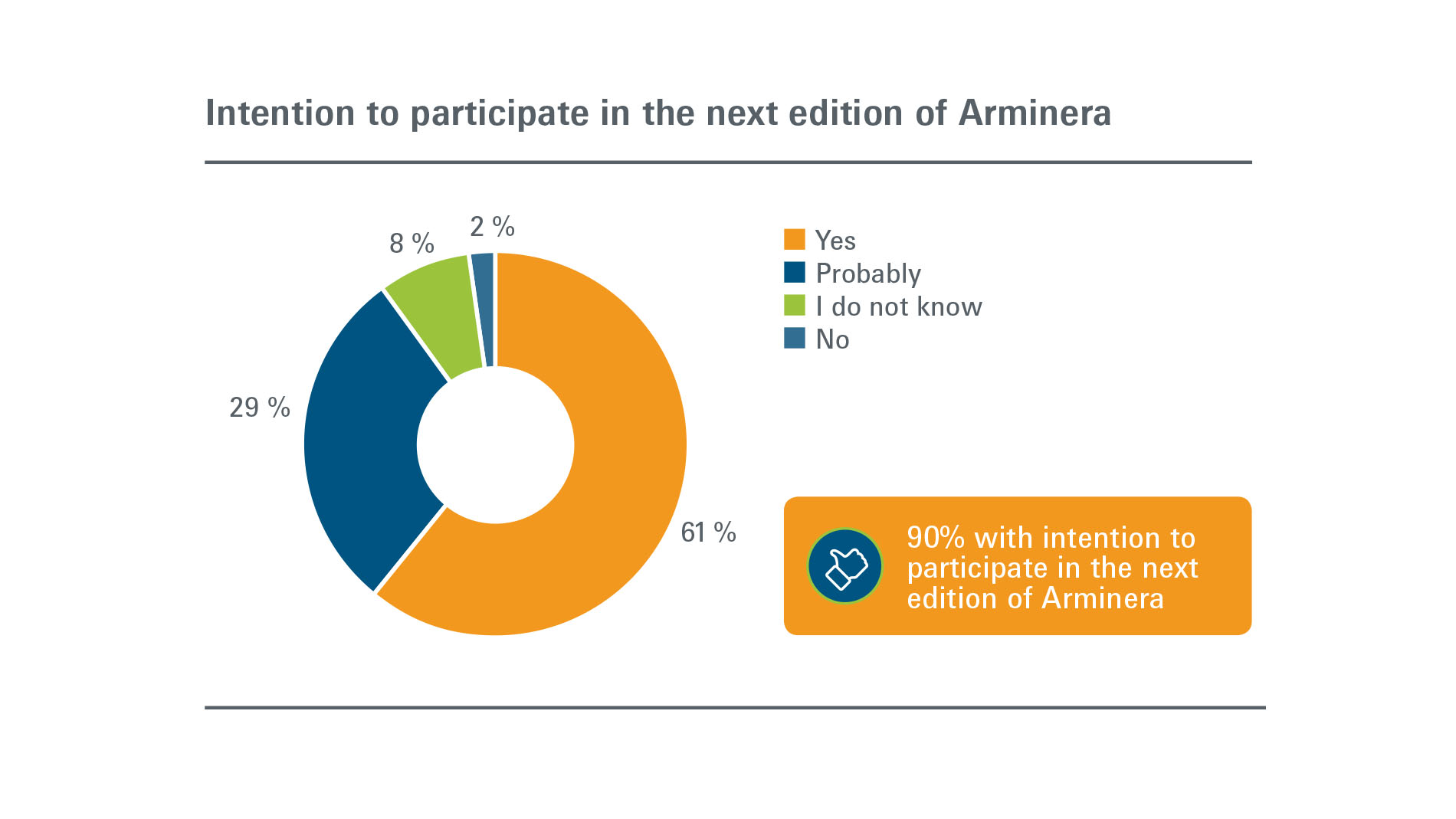 Arminera:  Exhibitors - Intention to participate in next edition