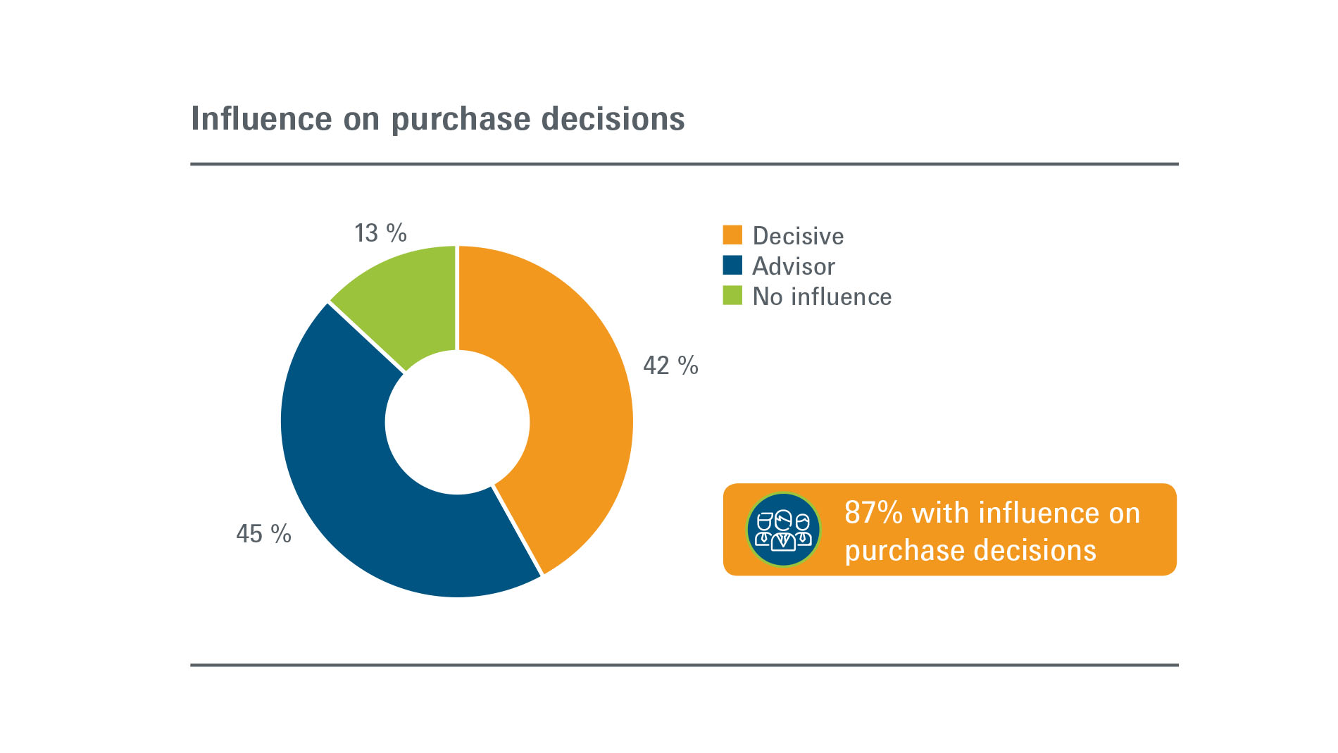 Arminera: Visitors - Influence on purchasing