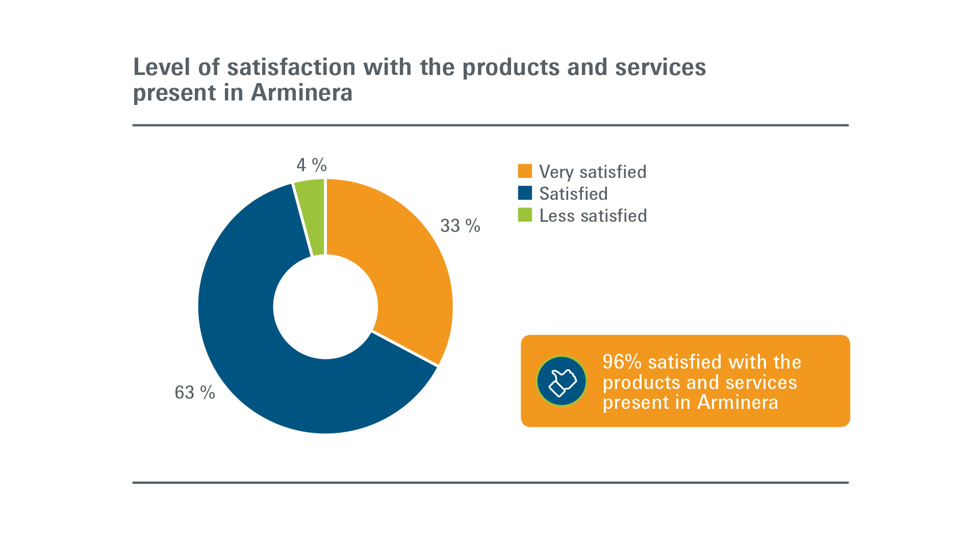 Arminera: Visitors - Level of satisfaction