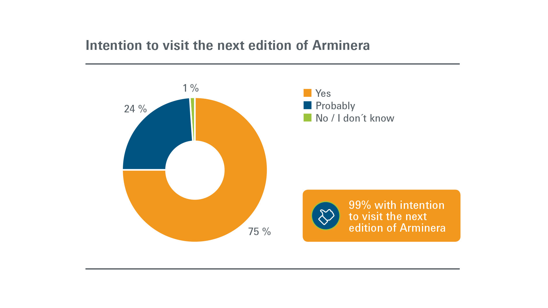Arminera: Visitors - Intention to participate in next edition